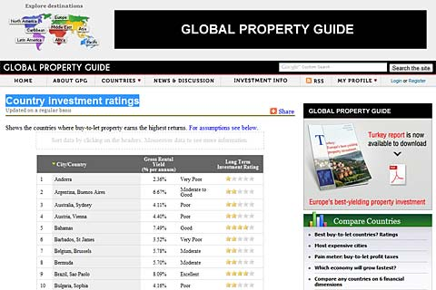 The Global Property Guide
