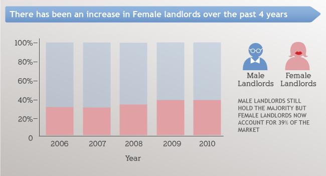 Female Landlords